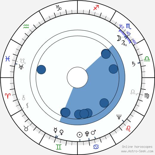 Jack Carter wikipedia, horoscope, astrology, instagram