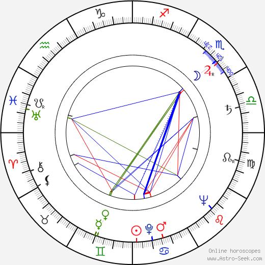 Jack Carter birth chart, Jack Carter astro natal horoscope, astrology