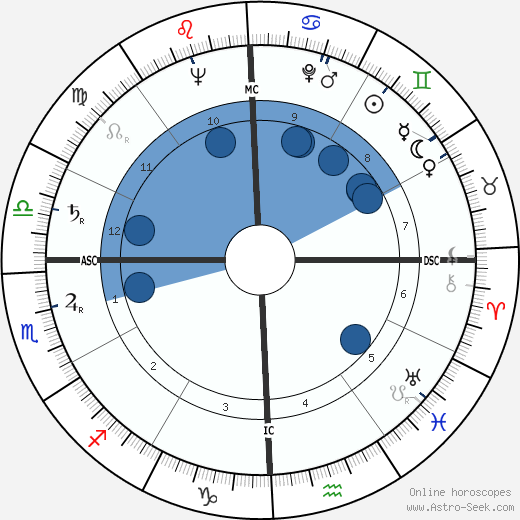 James A. Summer wikipedia, horoscope, astrology, instagram