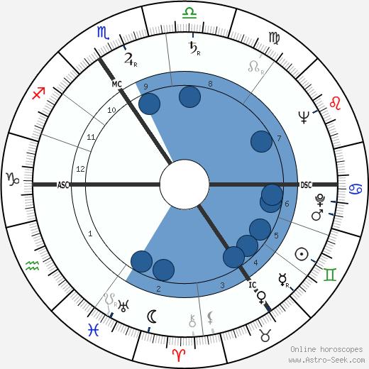 Jean Baratte wikipedia, horoscope, astrology, instagram