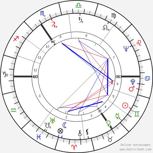 Жан Баратт Jean Baratte день рождения гороскоп, Jean Baratte Натальная карта онлайн