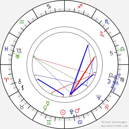 Jerzy Nowak tema natale, oroscopo, Jerzy Nowak oroscopi gratuiti, astrologia