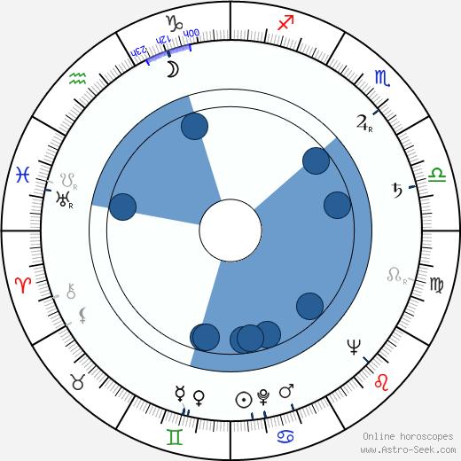 Jiří Hrubý wikipedia, horoscope, astrology, instagram