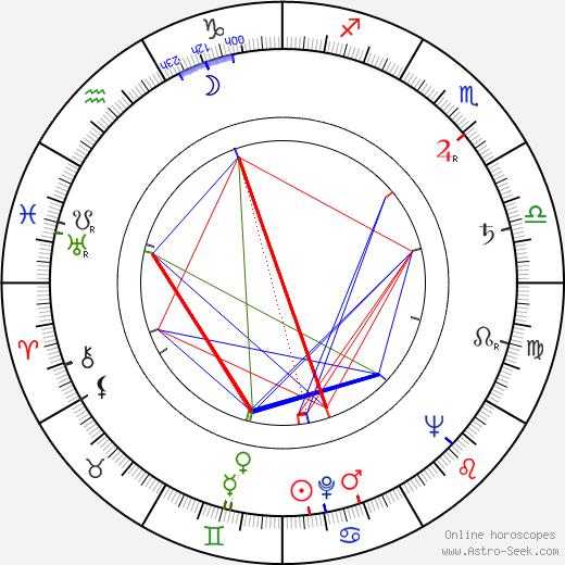 Jiří Hrubý astro natal birth chart, Jiří Hrubý horoscope, astrology