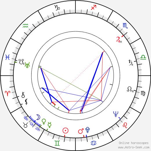 John Ward birth chart, John Ward astro natal horoscope, astrology