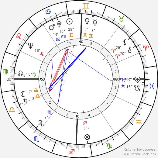 José Giovanni birth chart, biography, wikipedia 2020, 2021
