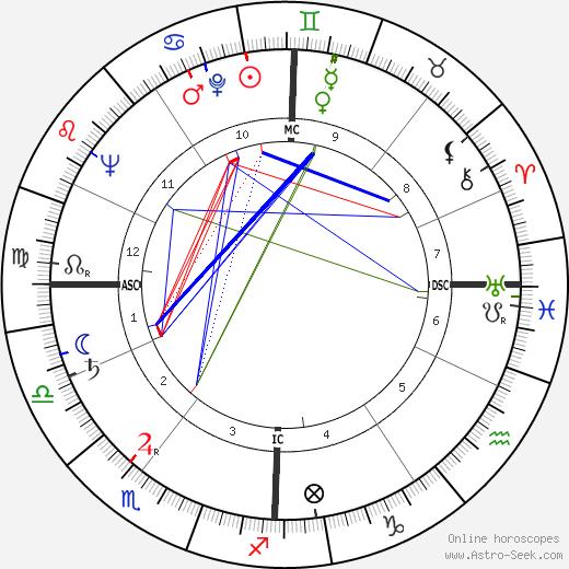 José Giovanni birth chart, José Giovanni astro natal horoscope, astrology