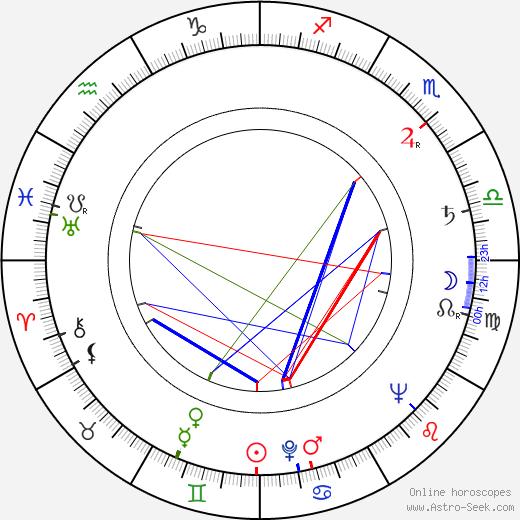 Ladislav Šimek astro natal birth chart, Ladislav Šimek horoscope, astrology