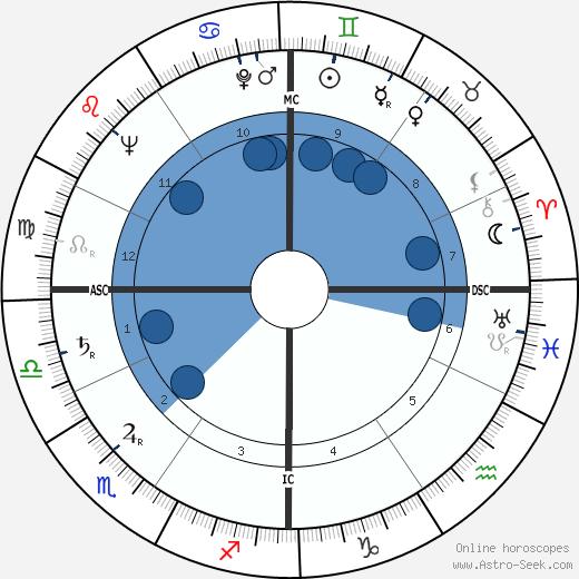 Malcolm Boyd wikipedia, horoscope, astrology, instagram