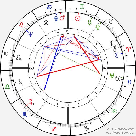 Malcolm Boyd день рождения гороскоп, Malcolm Boyd Натальная карта онлайн