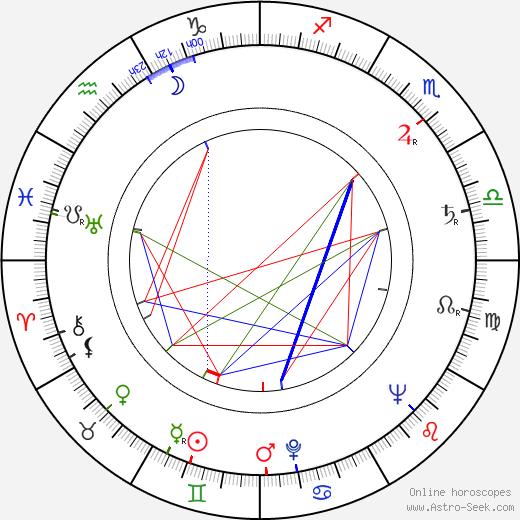 Margot Trooger birth chart, Margot Trooger astro natal horoscope, astrology