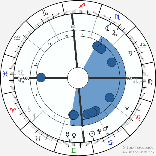 Mel Hoderlein wikipedia, horoscope, astrology, instagram
