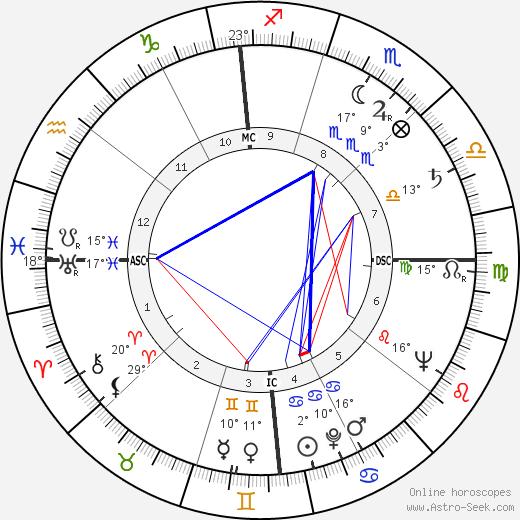 Mel Hoderlein birth chart, biography, wikipedia 2019, 2020