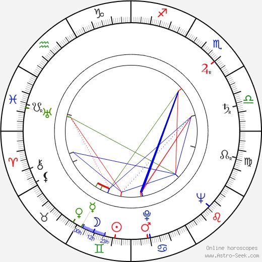 Mikhail Pugovkin tema natale, oroscopo, Mikhail Pugovkin oroscopi gratuiti, astrologia