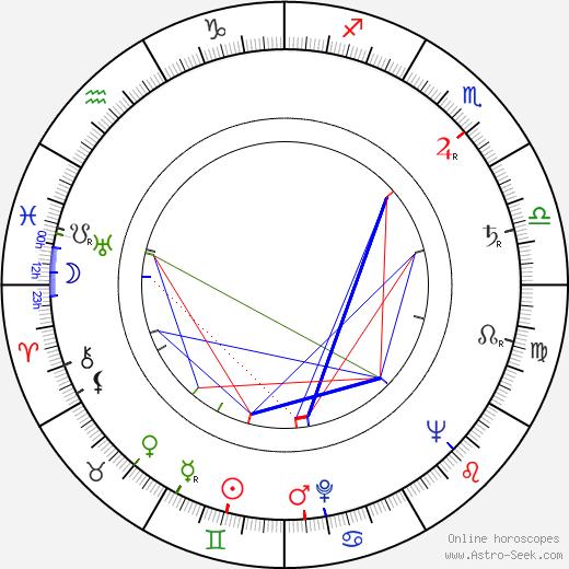 Oleg Golubitsky astro natal birth chart, Oleg Golubitsky horoscope, astrology