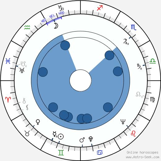 Osmo Osva wikipedia, horoscope, astrology, instagram