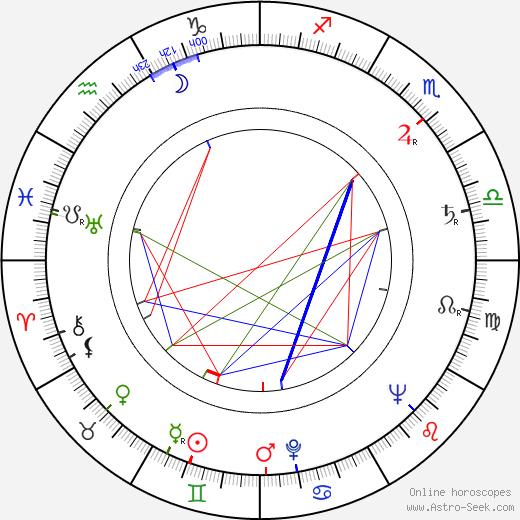 Osmo Osva день рождения гороскоп, Osmo Osva Натальная карта онлайн