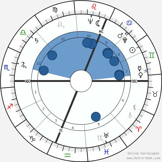 Peter Read wikipedia, horoscope, astrology, instagram