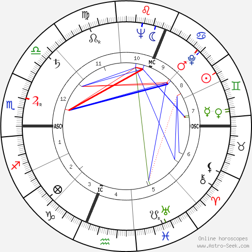 Peter Read tema natale, oroscopo, Peter Read oroscopi gratuiti, astrologia