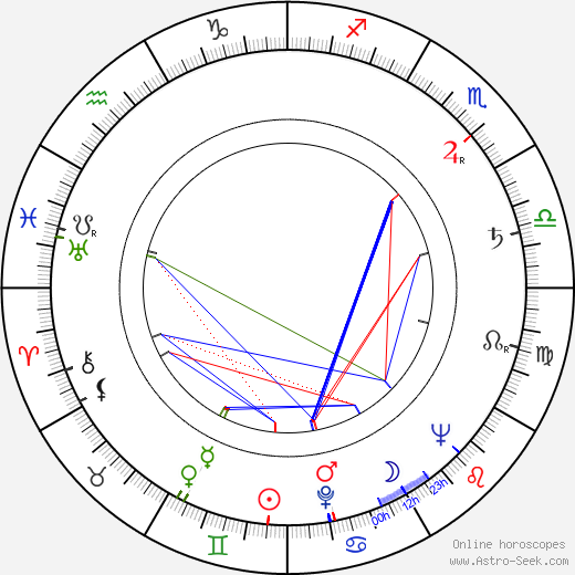Radúz Činčera tema natale, oroscopo, Radúz Činčera oroscopi gratuiti, astrologia