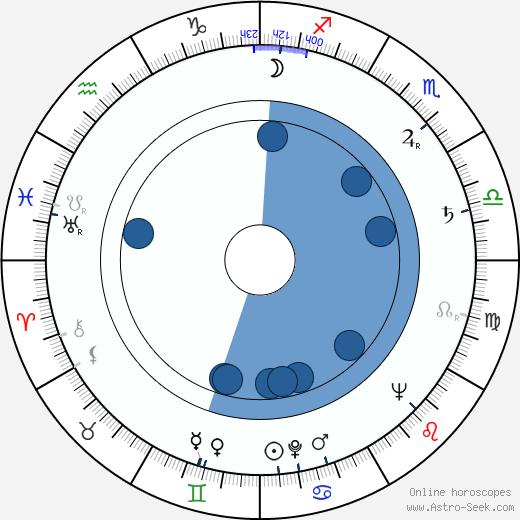 Reid Cruickshanks wikipedia, horoscope, astrology, instagram