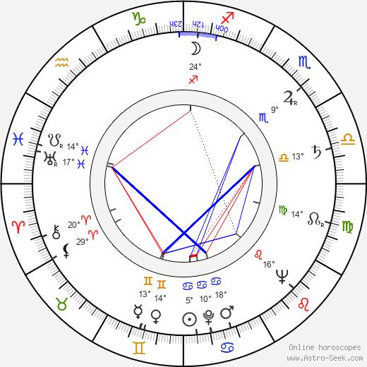 Reid Cruickshanks birth chart, biography, wikipedia 2020, 2021