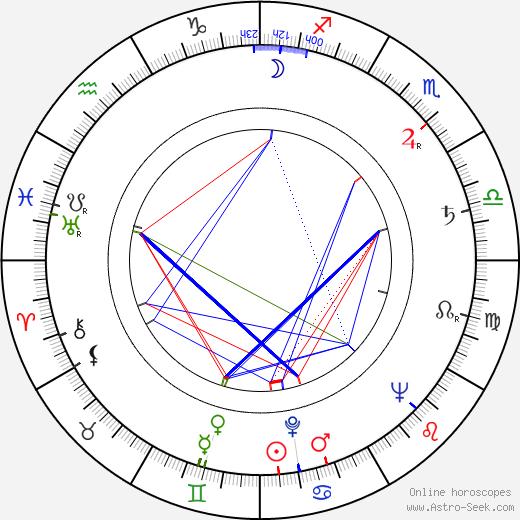 Reid Cruickshanks birth chart, Reid Cruickshanks astro natal horoscope, astrology