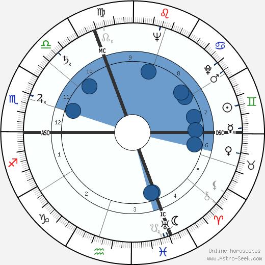 René Monory wikipedia, horoscope, astrology, instagram