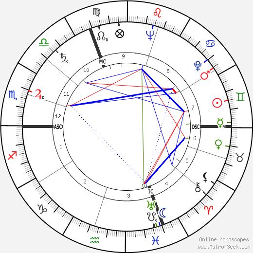 René Monory tema natale, oroscopo, René Monory oroscopi gratuiti, astrologia