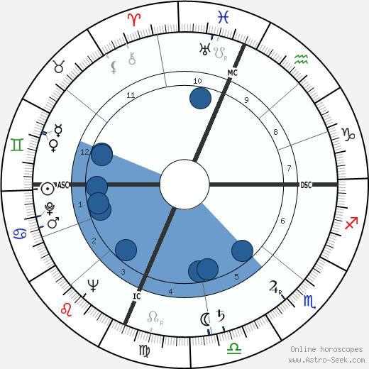Richard Allan wikipedia, horoscope, astrology, instagram
