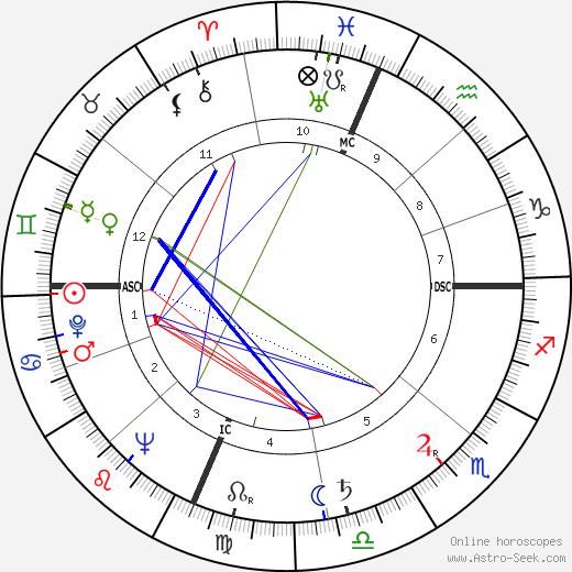 Richard Allan tema natale, oroscopo, Richard Allan oroscopi gratuiti, astrologia