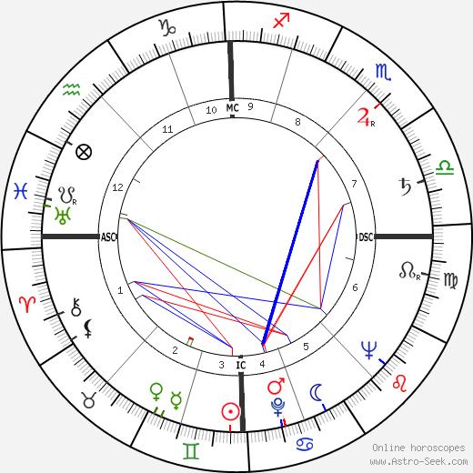 Robert de Saint-Guidon день рождения гороскоп, Robert de Saint-Guidon Натальная карта онлайн