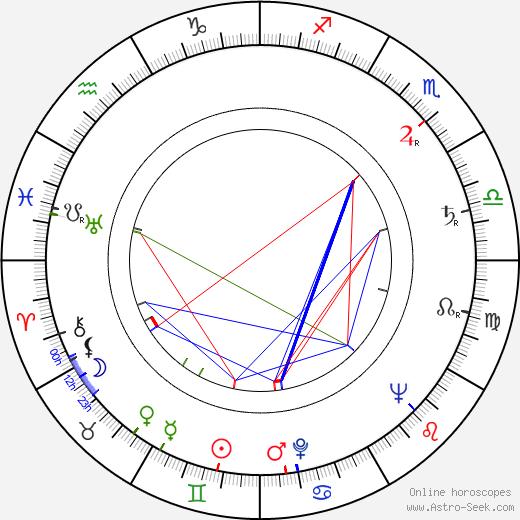 Роберт Максвелл Robert Maxwell день рождения гороскоп, Robert Maxwell Натальная карта онлайн