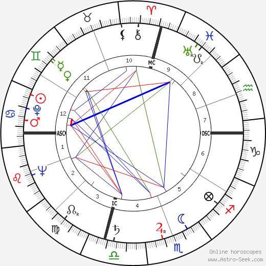Sam Francis tema natale, oroscopo, Sam Francis oroscopi gratuiti, astrologia