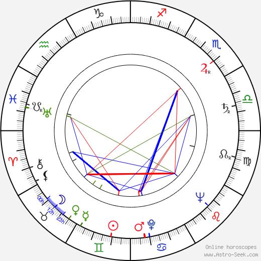 Seth Holt tema natale, oroscopo, Seth Holt oroscopi gratuiti, astrologia