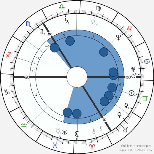 Silvia Monfort wikipedia, horoscope, astrology, instagram