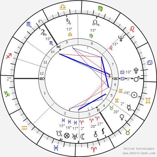 Silvia Monfort birth chart, biography, wikipedia 2019, 2020