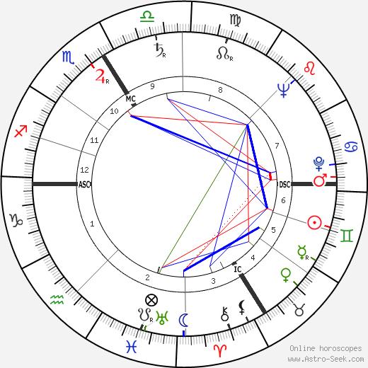 Silvia Monfort astro natal birth chart, Silvia Monfort horoscope, astrology