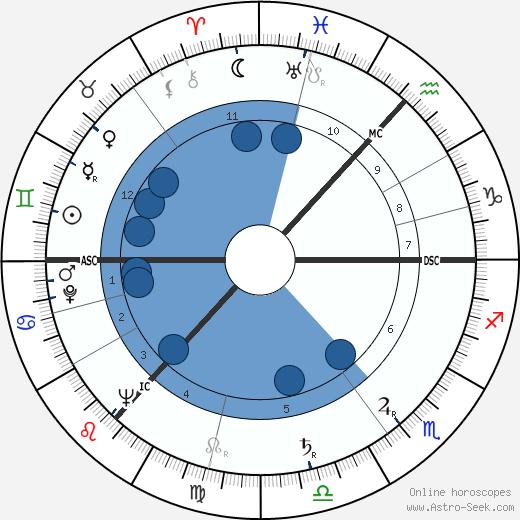 Tom Cottrell wikipedia, horoscope, astrology, instagram