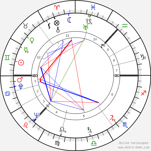 Tom Cottrell birth chart, Tom Cottrell astro natal horoscope, astrology