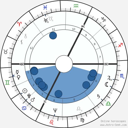 Yves Jean Bonnefoy wikipedia, horoscope, astrology, instagram