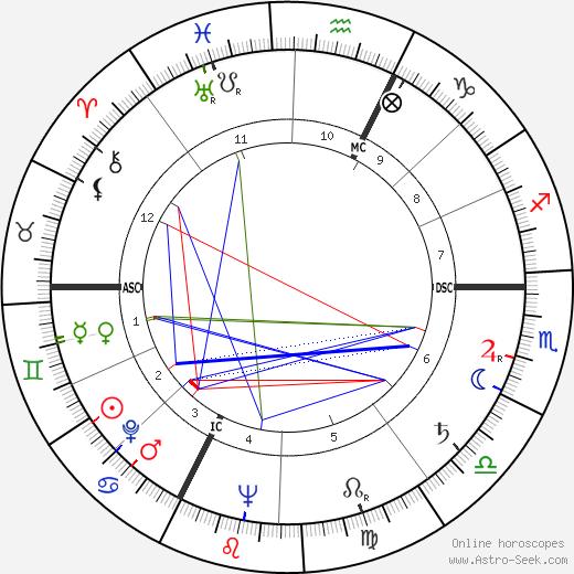 Yves Jean Bonnefoy день рождения гороскоп, Yves Jean Bonnefoy Натальная карта онлайн