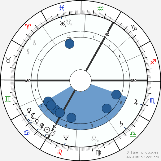 Alexandre Astruc wikipedia, horoscope, astrology, instagram