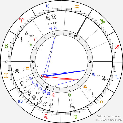 Alexandre Astruc birth chart, biography, wikipedia 2017, 2018