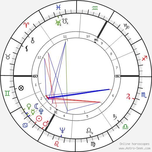 Alexandre Astruc astro natal birth chart, Alexandre Astruc horoscope, astrology