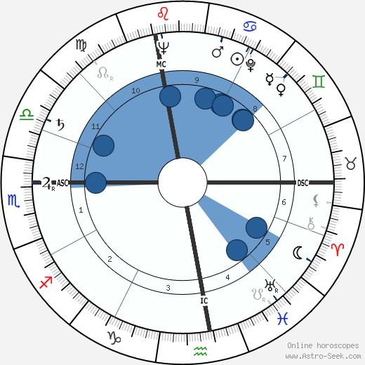 Angelo Turconi wikipedia, horoscope, astrology, instagram