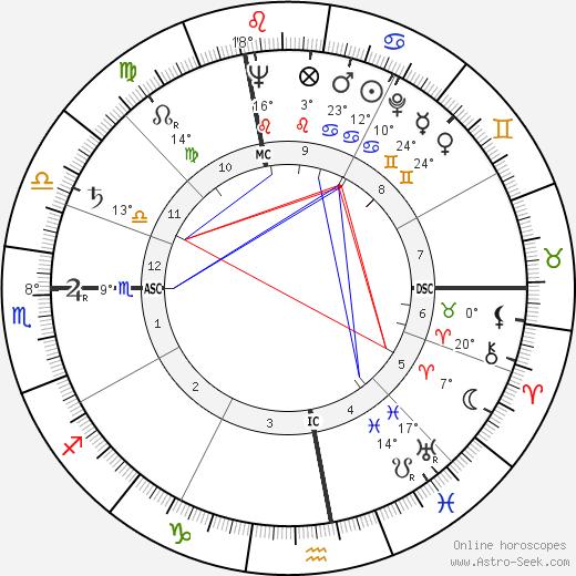 Angelo Turconi birth chart, biography, wikipedia 2018, 2019