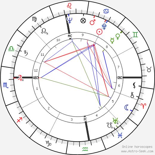Angelo Turconi astro natal birth chart, Angelo Turconi horoscope, astrology