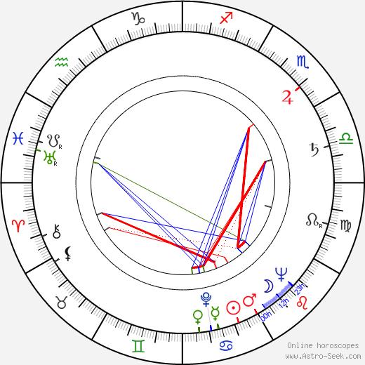 Бинка Желязкова Binka Zhelyazkova день рождения гороскоп, Binka Zhelyazkova Натальная карта онлайн