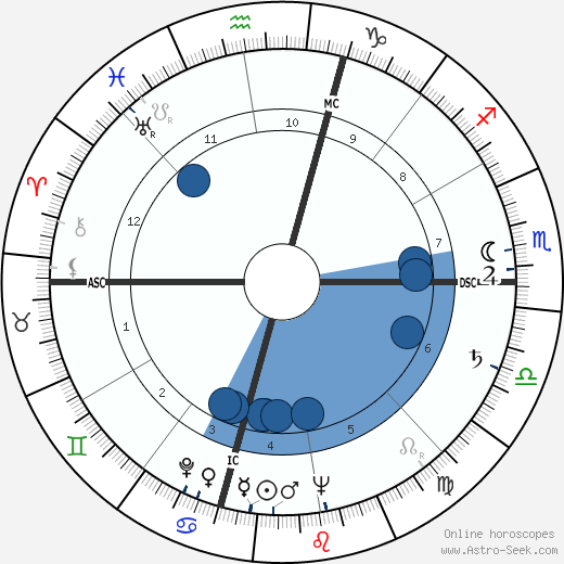 Bob Dole wikipedia, horoscope, astrology, instagram